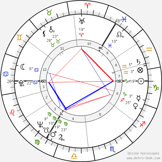 Anton Rodgers birth chart, biography, wikipedia 2018, 2019