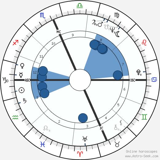 Bobby Durnbaugh wikipedia, horoscope, astrology, instagram