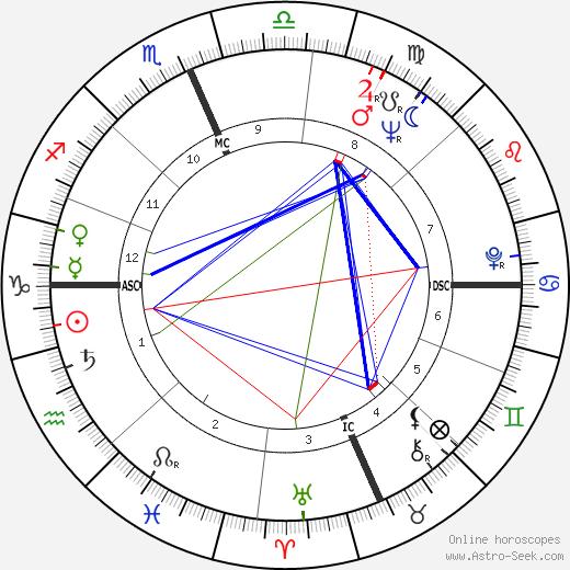 Bobby Durnbaugh tema natale, oroscopo, Bobby Durnbaugh oroscopi gratuiti, astrologia
