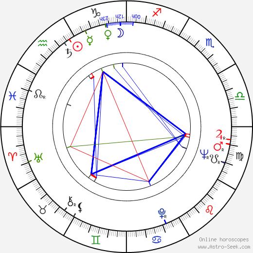 Chita Rivera astro natal birth chart, Chita Rivera horoscope, astrology