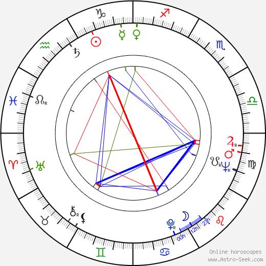Clifford L. Greenwalt birth chart, Clifford L. Greenwalt astro natal horoscope, astrology