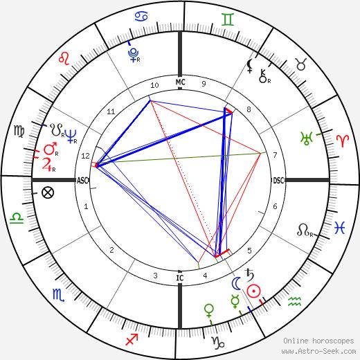Корасон Акино Corazon Aquino день рождения гороскоп, Corazon Aquino Натальная карта онлайн