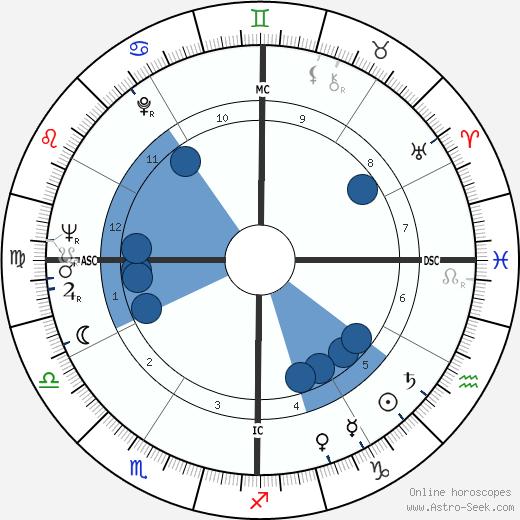 Dalida wikipedia, horoscope, astrology, instagram