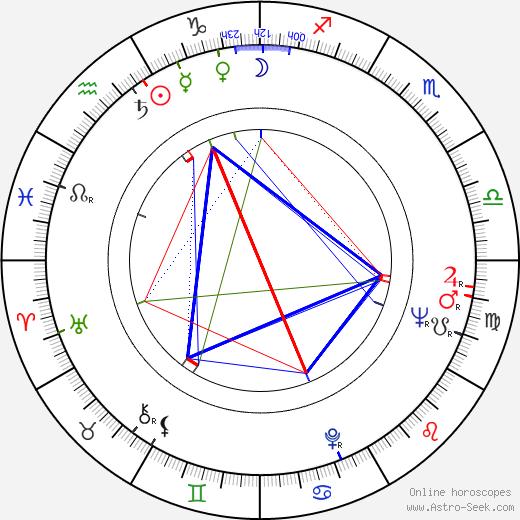 Dana Nejdlová день рождения гороскоп, Dana Nejdlová Натальная карта онлайн