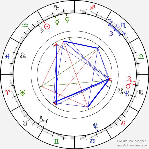 Emilio Alfaro tema natale, oroscopo, Emilio Alfaro oroscopi gratuiti, astrologia