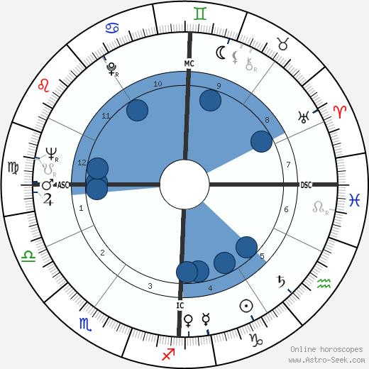 Franco De Benedetti wikipedia, horoscope, astrology, instagram