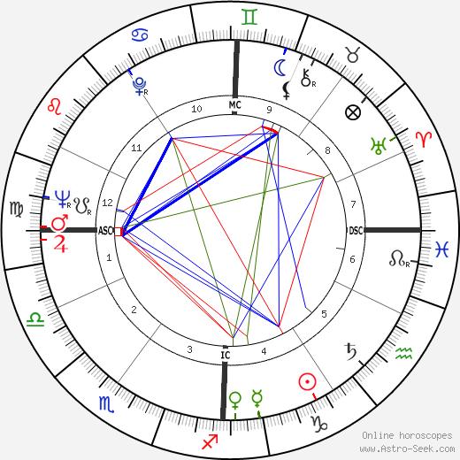 Franco De Benedetti tema natale, oroscopo, Franco De Benedetti oroscopi gratuiti, astrologia
