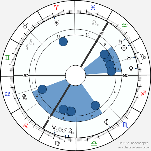 François Rauber wikipedia, horoscope, astrology, instagram