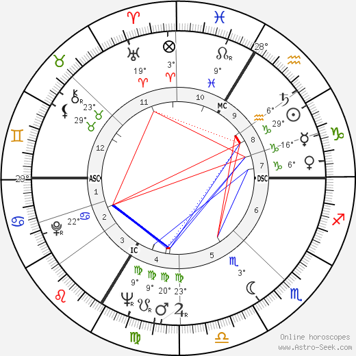 François Rauber birth chart, biography, wikipedia 2019, 2020
