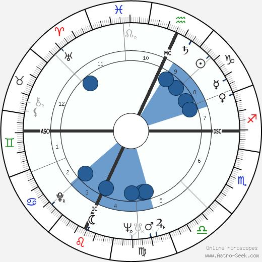 Frank Gallo wikipedia, horoscope, astrology, instagram