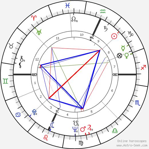 Frank Gallo tema natale, oroscopo, Frank Gallo oroscopi gratuiti, astrologia