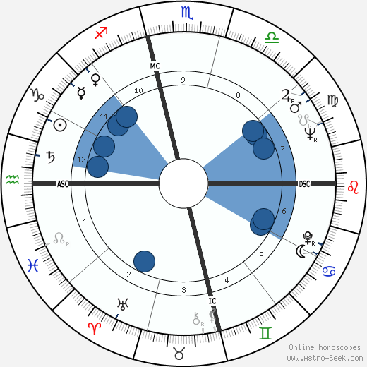 Goldie Hill horoscope, astrology, sign, zodiac, date of birth, instagram