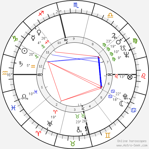 Goldie Hill birth chart, biography, wikipedia 2017, 2018