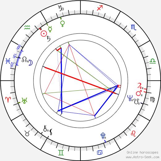 Helena Tattermuschová astro natal birth chart, Helena Tattermuschová horoscope, astrology