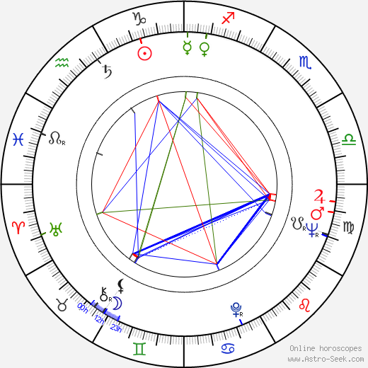 Ioana Bulca tema natale, oroscopo, Ioana Bulca oroscopi gratuiti, astrologia