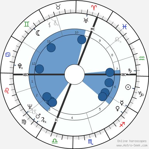 Jean-Marie Straub wikipedia, horoscope, astrology, instagram