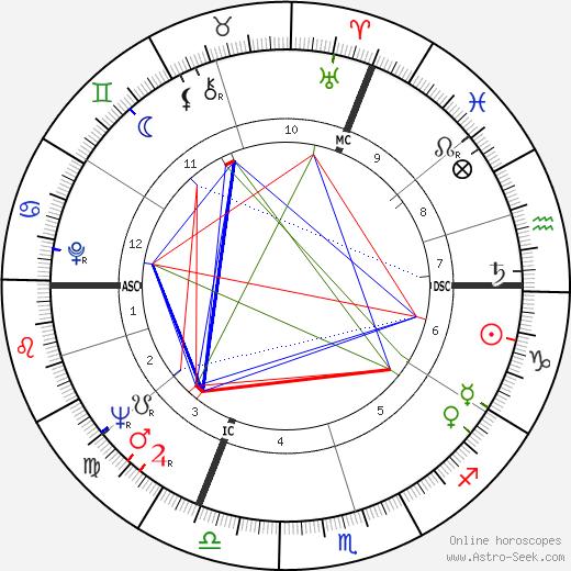 Jean-Marie Straub tema natale, oroscopo, Jean-Marie Straub oroscopi gratuiti, astrologia