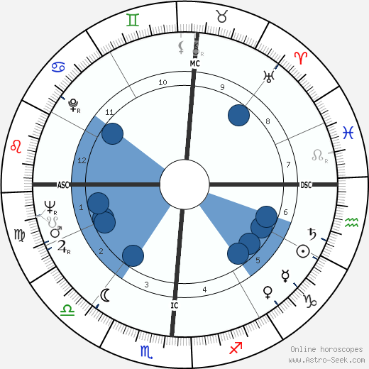 Jean Vuarnet wikipedia, horoscope, astrology, instagram