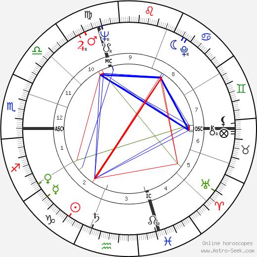 Liliana Cavani astro natal birth chart, Liliana Cavani horoscope, astrology