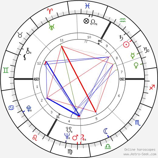 Lyla Rocco день рождения гороскоп, Lyla Rocco Натальная карта онлайн
