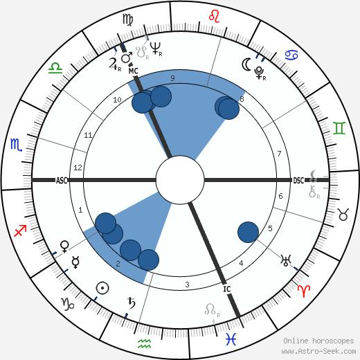 Michael Aspel wikipedia, horoscope, astrology, instagram