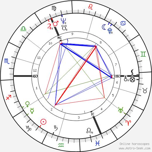 Michael Aspel astro natal birth chart, Michael Aspel horoscope, astrology