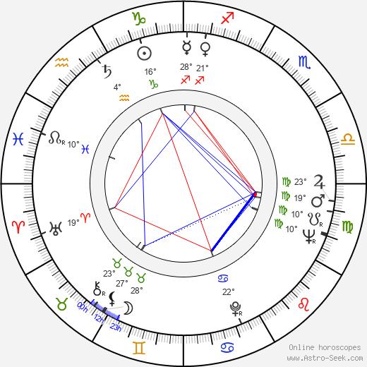 Nicete Bruno birth chart, biography, wikipedia 2020, 2021