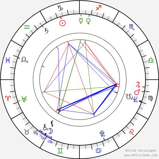 Nicete Bruno birth chart, Nicete Bruno astro natal horoscope, astrology