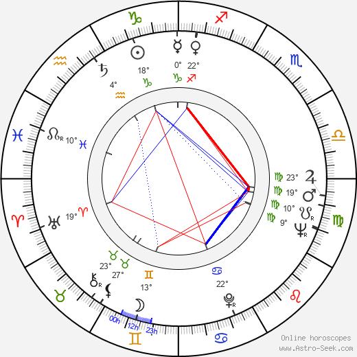 Nolan Miller birth chart, biography, wikipedia 2019, 2020