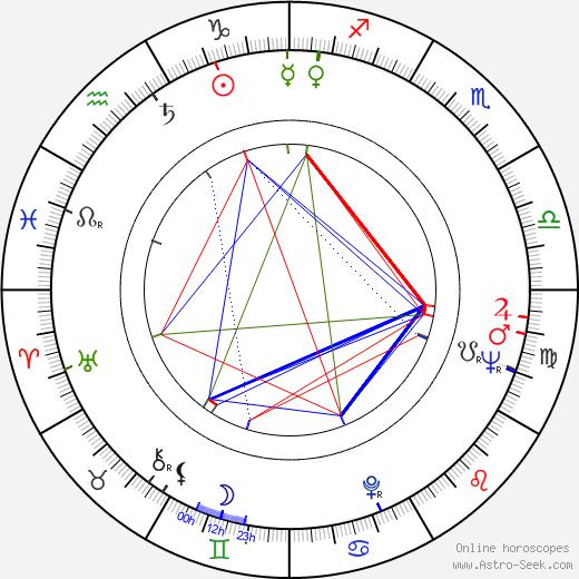 Nolan Miller astro natal birth chart, Nolan Miller horoscope, astrology