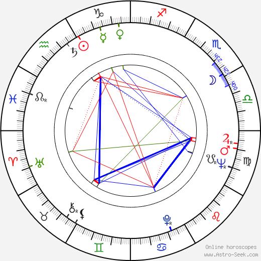 Olga Hegerová birth chart, Olga Hegerová astro natal horoscope, astrology