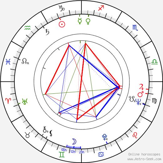 Paulo Goulart birth chart, Paulo Goulart astro natal horoscope, astrology
