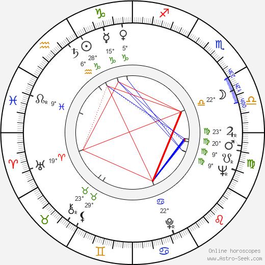 Ray Dolby birth chart, biography, wikipedia 2020, 2021