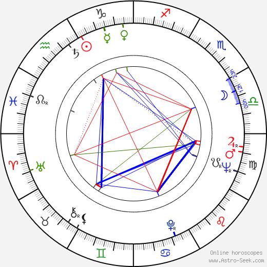 Ray Dolby birth chart, Ray Dolby astro natal horoscope, astrology