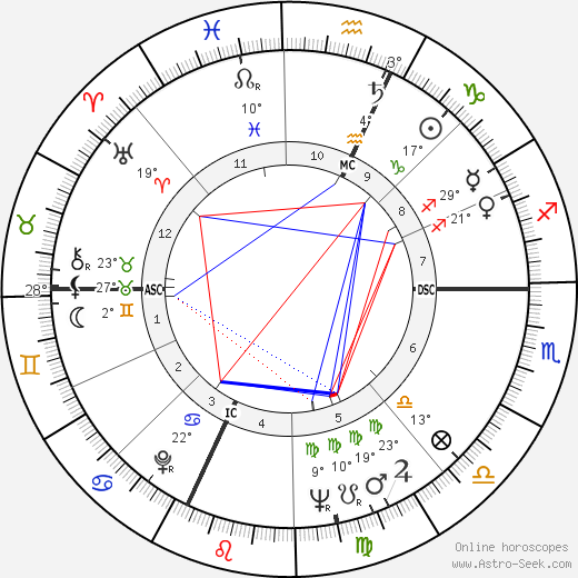 Richard Frank Kneip birth chart, biography, wikipedia 2018, 2019