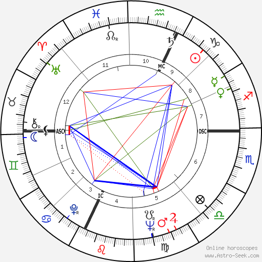 Richard Frank Kneip astro natal birth chart, Richard Frank Kneip horoscope, astrology