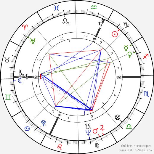 Richard Frank Kneip день рождения гороскоп, Richard Frank Kneip Натальная карта онлайн