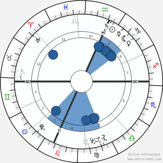 Ruth Steinbrecher Connors wikipedia, horoscope, astrology, instagram