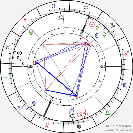 Ruth Steinbrecher Connors tema natale, oroscopo, Ruth Steinbrecher Connors oroscopi gratuiti, astrologia