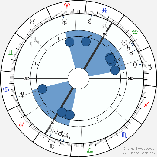 Sacha Distel wikipedia, horoscope, astrology, instagram
