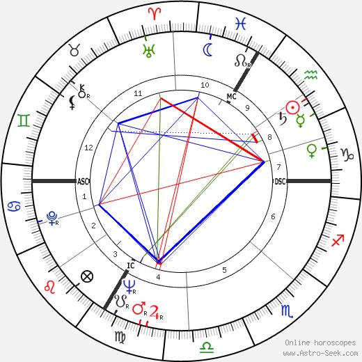 Саша Дистель Sacha Distel день рождения гороскоп, Sacha Distel Натальная карта онлайн