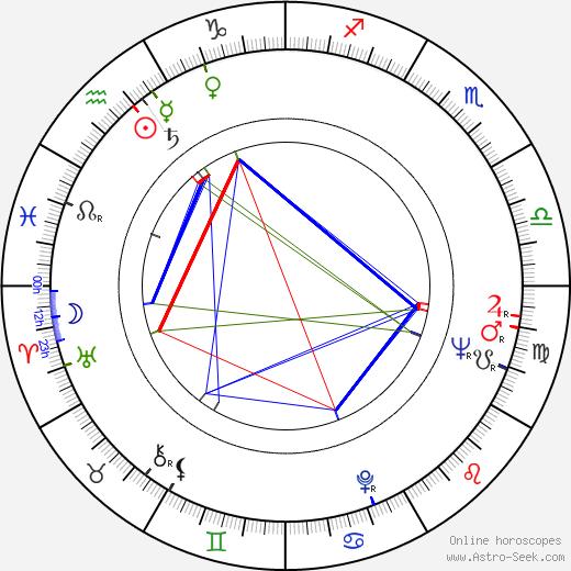 Серхио Ренан Sergio Renán день рождения гороскоп, Sergio Renán Натальная карта онлайн