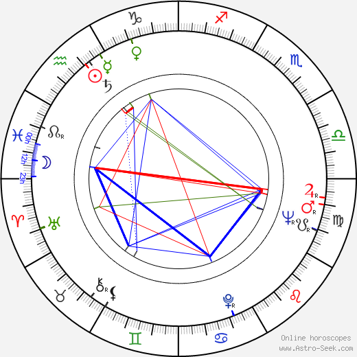 Stanislav Tříska astro natal birth chart, Stanislav Tříska horoscope, astrology