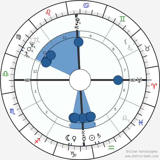 Wally Shannon wikipedia, horoscope, astrology, instagram