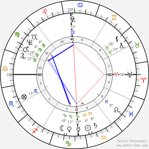 Wally Shannon birth chart, biography, wikipedia 2019, 2020