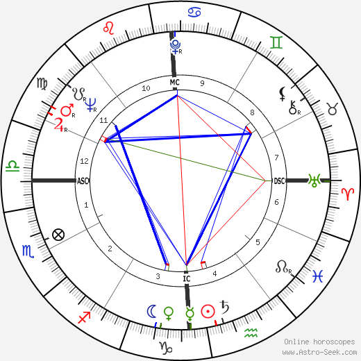 Wally Shannon astro natal birth chart, Wally Shannon horoscope, astrology