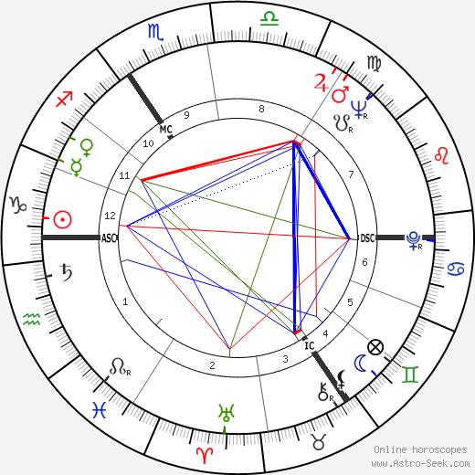 Warren Kenton день рождения гороскоп, Warren Kenton Натальная карта онлайн