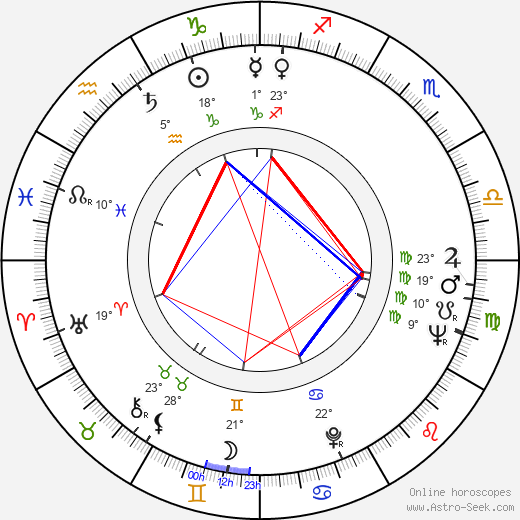 Wilbur Smith birth chart, biography, wikipedia 2020, 2021