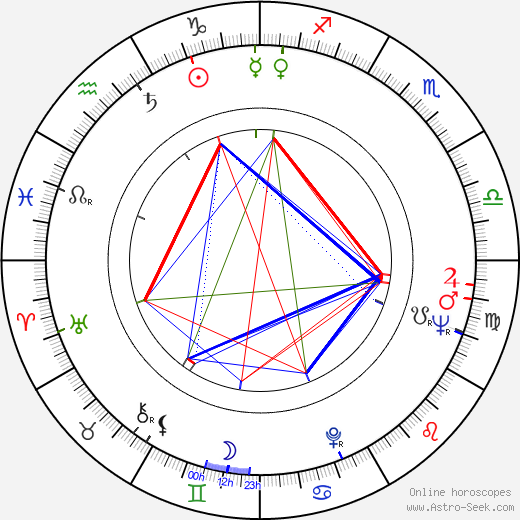 Wilbur Smith birth chart, Wilbur Smith astro natal horoscope, astrology
