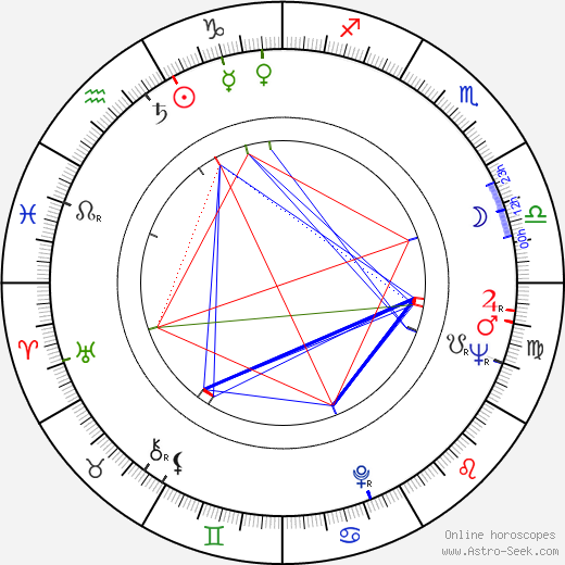 Zeljko Senecic birth chart, Zeljko Senecic astro natal horoscope, astrology